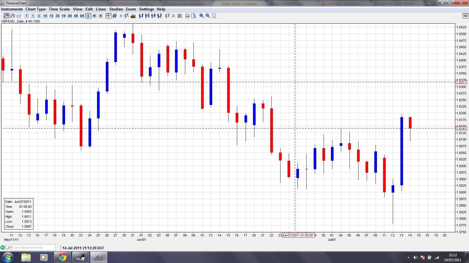 GBP vs USD daily chart